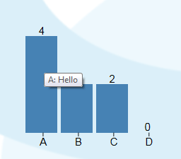 Screenshot of a D3.js poll chart