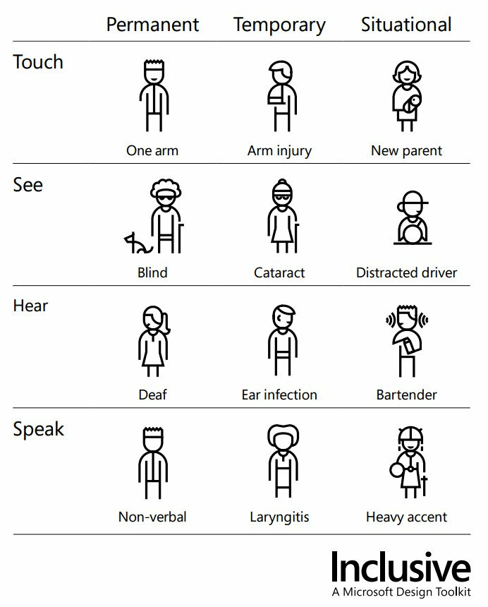 Microsoft Inclusive Design